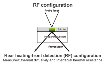 Rear heating - front detection (RF)