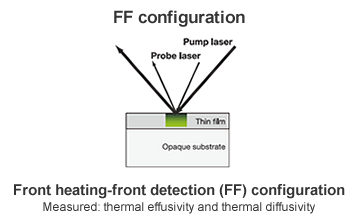 Front heating - front detection (FF)